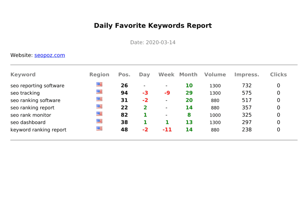 Daily Favorite Keywords Report