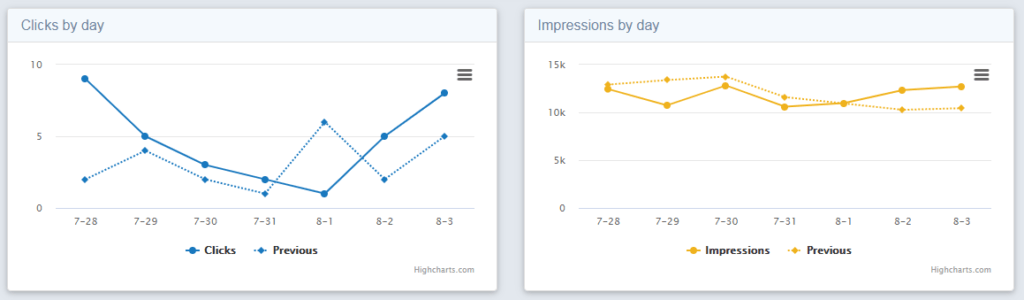 Daily clicks and impressions dashboard
