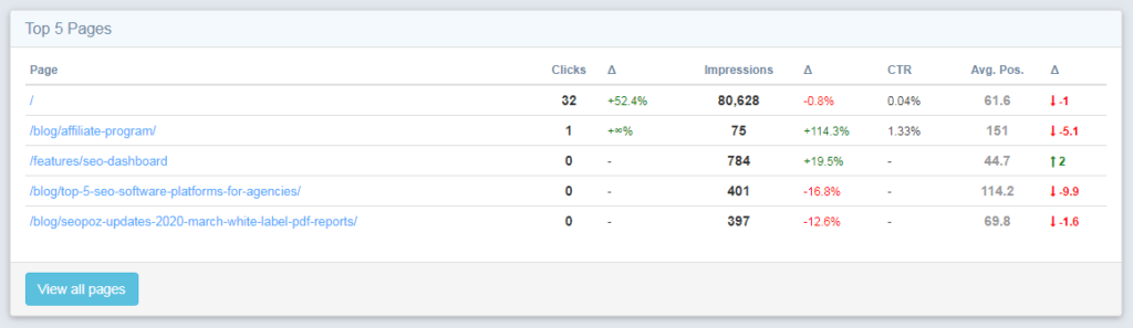 Top 5 pages dashboard