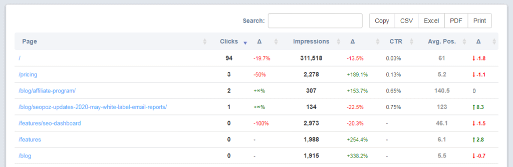 Pages Traffic Report